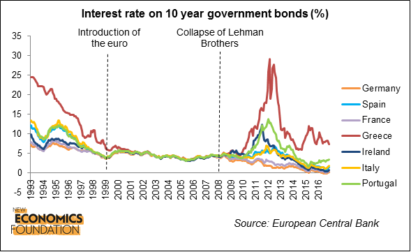 What next for the euro new economics foundation periphery countries entered a vicious self reinforcing cycle of rising borrowing costs and deteriorating budget deficits as higher interest payments led to publicscrutiny Image collections