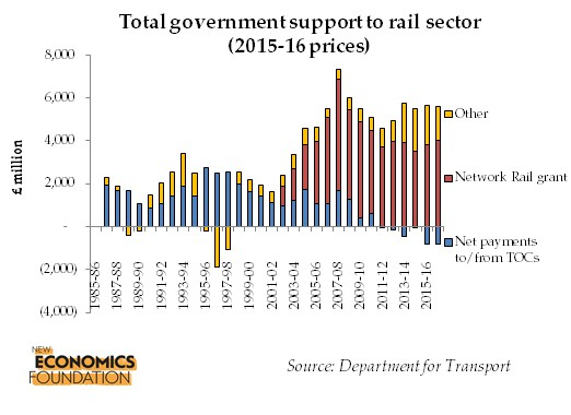 total-government-support-to-rail-sector
