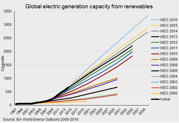 Chart showing the electric generation capacity of renewables vs IEA predictions