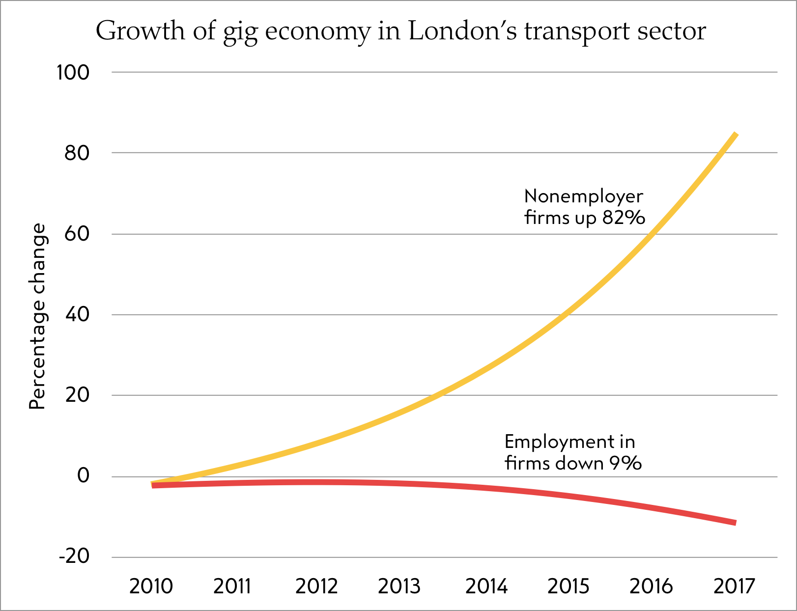 Growth of gig economy in London's transport sector