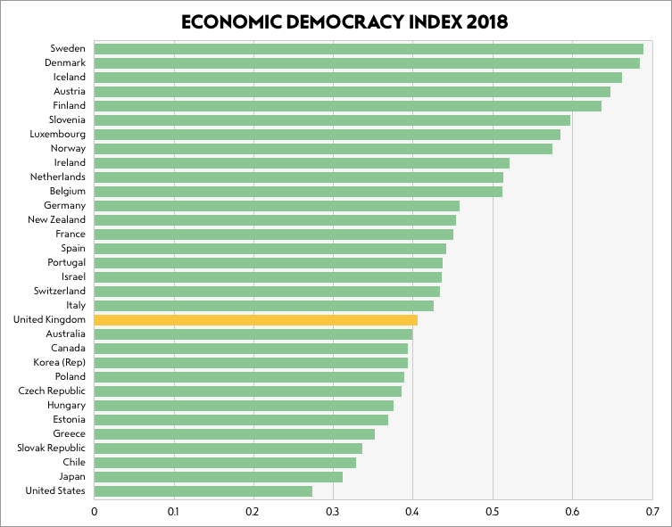 Economic Democracy Index list of countries and ranking