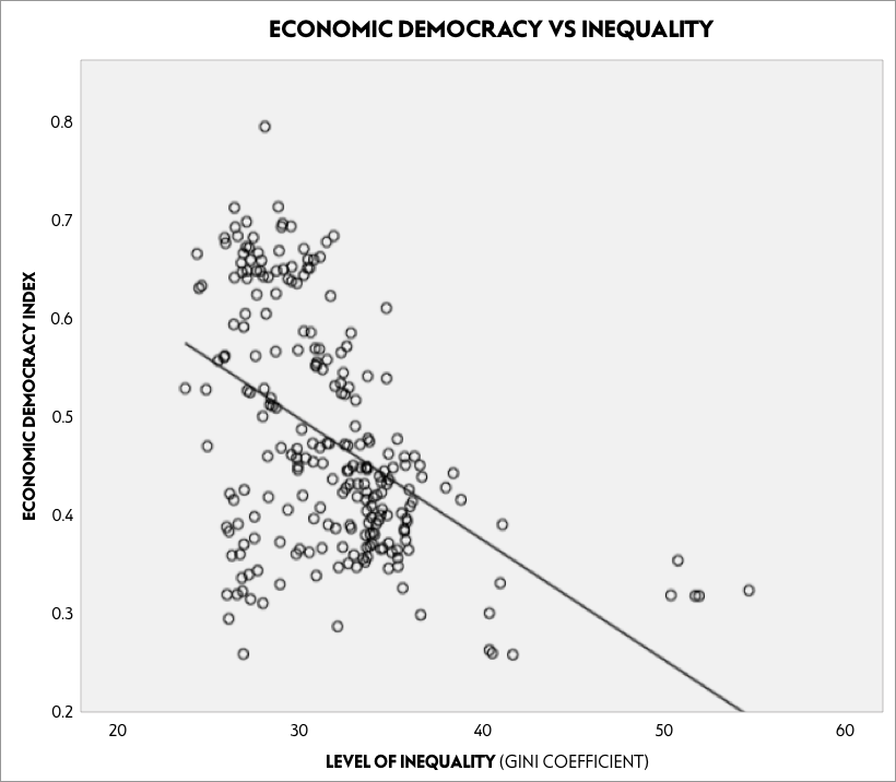 Economic democracy vs inequality
