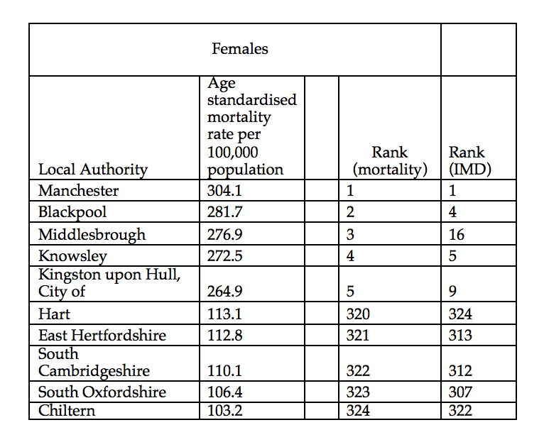 table showing female rates of avoidable mortality